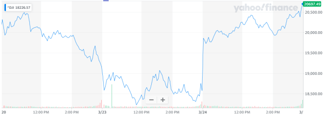 The New York Stock Exchange has had its best day since 1933. Source Yahoo Finance