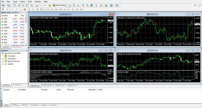 MetaTrader 4 is the preferred trading platform for European brokers, including ROInvesting.