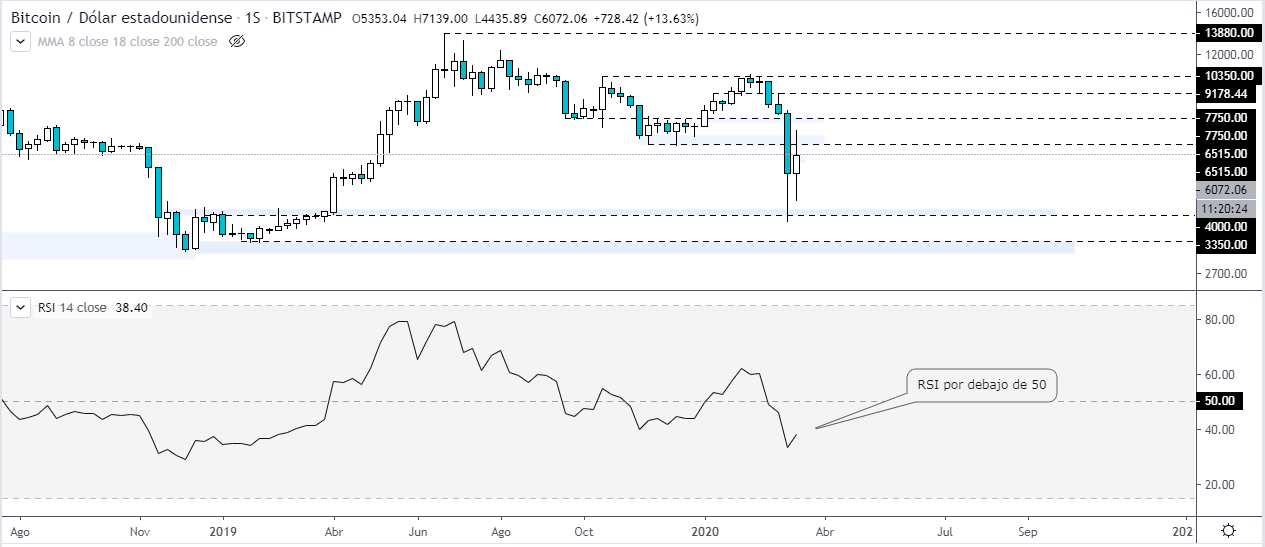 RSI on the weekly chart of the price of BTC against the US dollar.